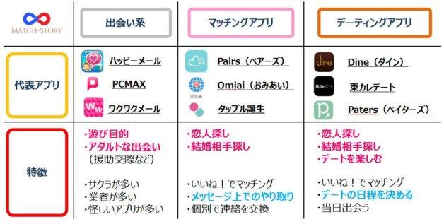 マッチングアプリのカテゴリー