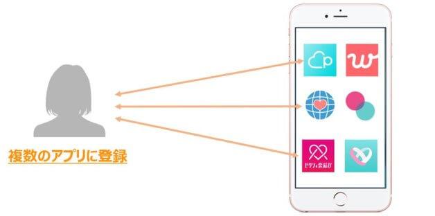 複数のアプリ