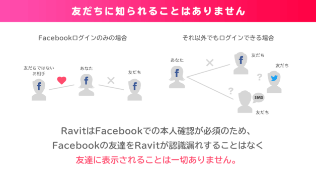 Ravit_Facebook登録必須